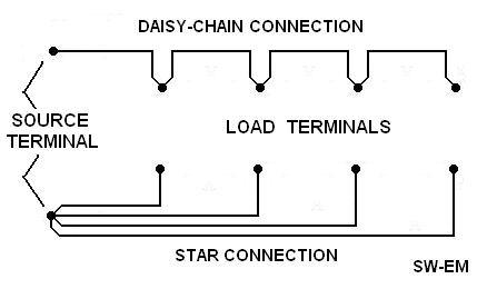 Daisychain vs Star