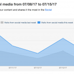 Social Interactions - Coschedule Huge Increase