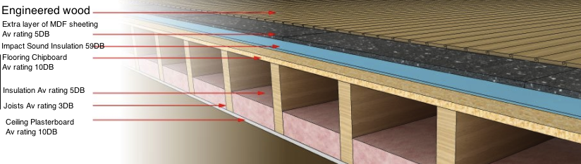 How To Soundproof An Engineered Wood Floor In A Flat Kia Designs